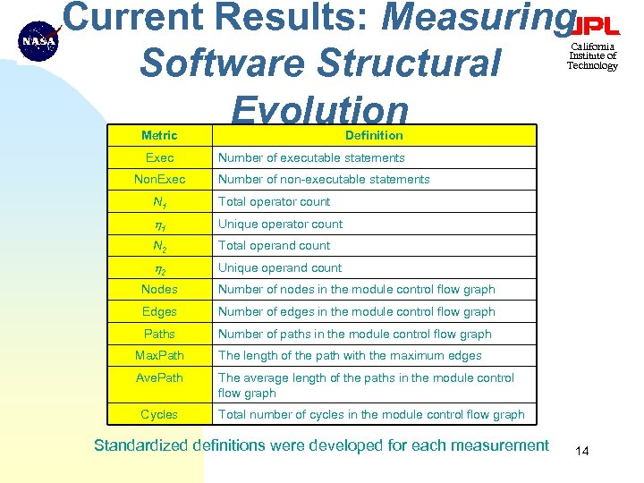 Current Results: Measuring Software Structural Evolution California Institute of Technology Metric Exec Non. Exec