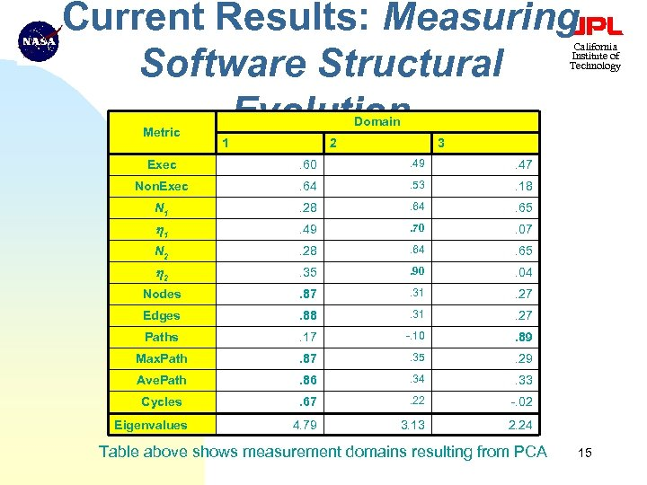 Current Results: Measuring Software Structural Evolution California Institute of Technology Metric Domain 1 2