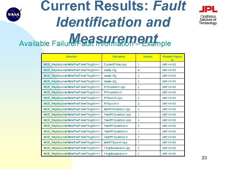Current Results: Fault Identification and Measurement Available Failure/Fault Information – Example Directory File name