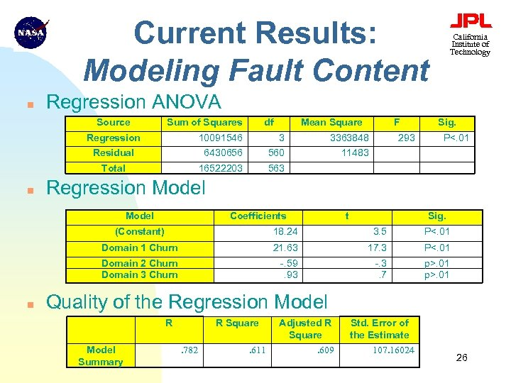Current Results: Modeling Fault Content n Regression ANOVA Source Sum of Squares df Mean