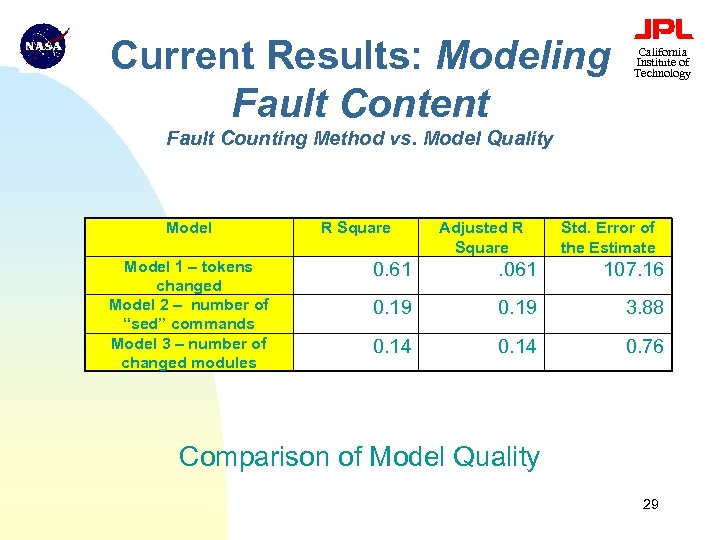 Current Results: Modeling Fault Content California Institute of Technology Fault Counting Method vs. Model