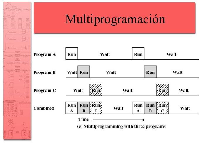 Multiprogramación