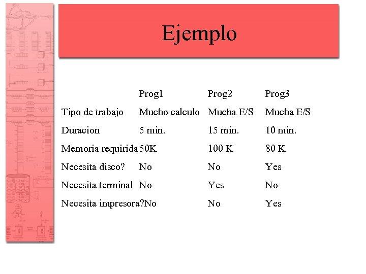 Ejemplo Prog 1 Prog 2 Prog 3 Tipo de trabajo Mucho calculo Mucha E/S