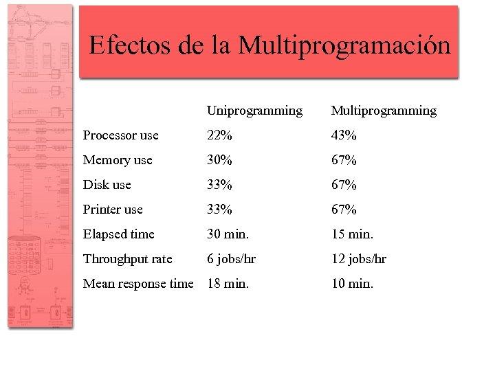 Efectos de la Multiprogramación Uniprogramming Multiprogramming Processor use 22% 43% Memory use 30% 67%