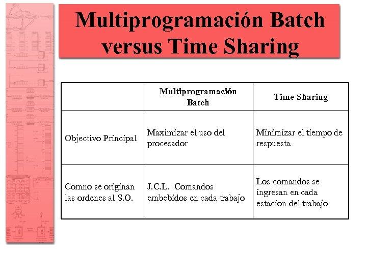 Multiprogramación Batch versus Time Sharing Multiprogramación Batch Time Sharing Objectivo Principal Maximizar el uso