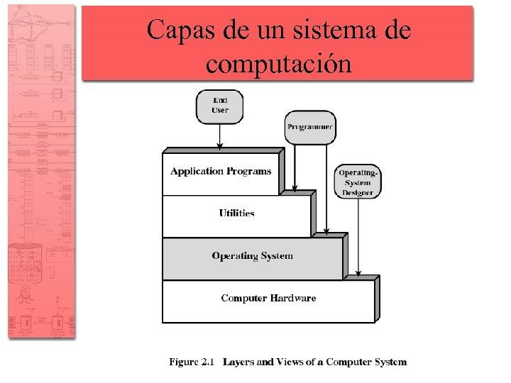 Capas de un sistema de computación