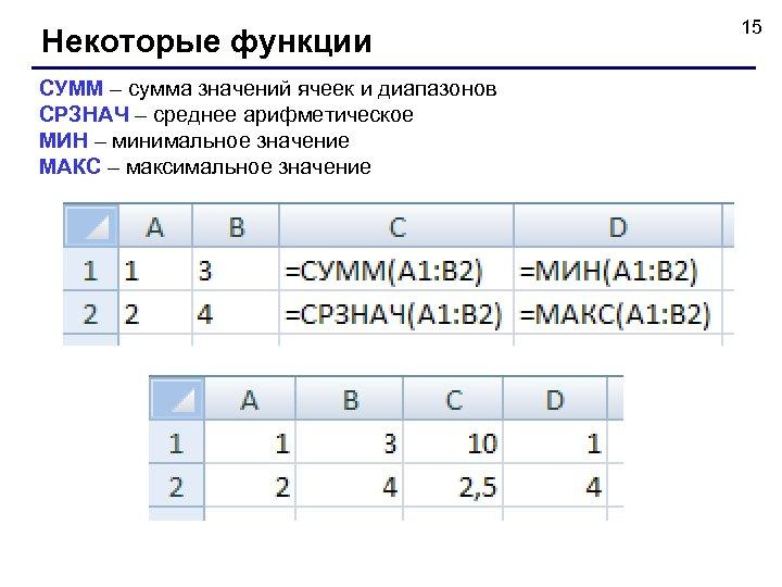 Некоторые функции СУММ – сумма значений ячеек и диапазонов СРЗНАЧ – среднее арифметическое МИН