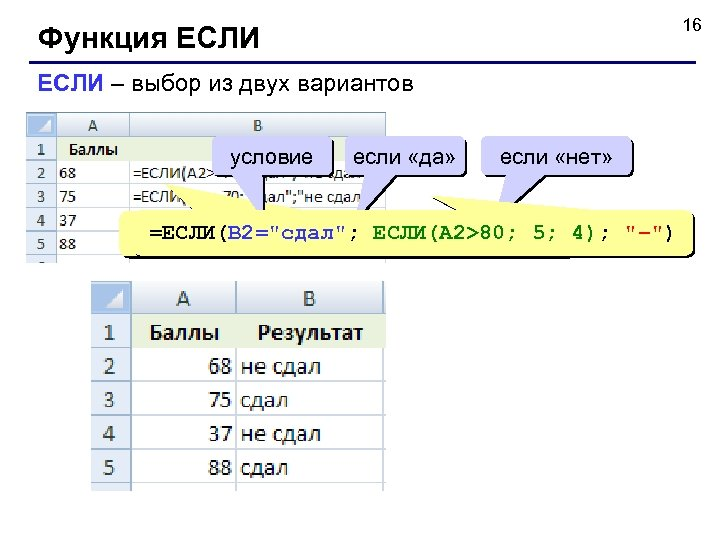 16 Функция ЕСЛИ – выбор из двух вариантов условие если «да» если «нет» =ЕСЛИ(B