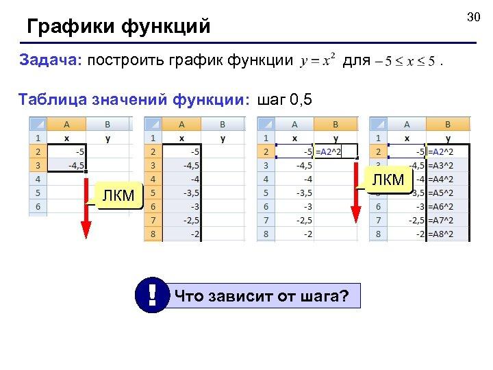 30 Графики функций Задача: построить график функции для . Таблица значений функции: шаг 0,