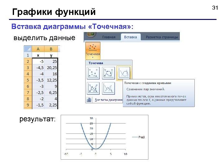 Графики функций Вставка диаграммы «Точечная» : выделить данные результат: 31
