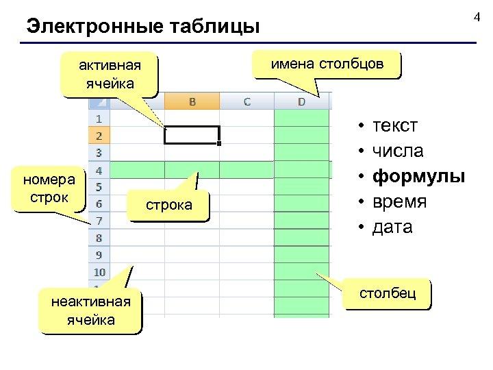 4 Электронные таблицы имена столбцов активная ячейка номера строк неактивная ячейка строка • •