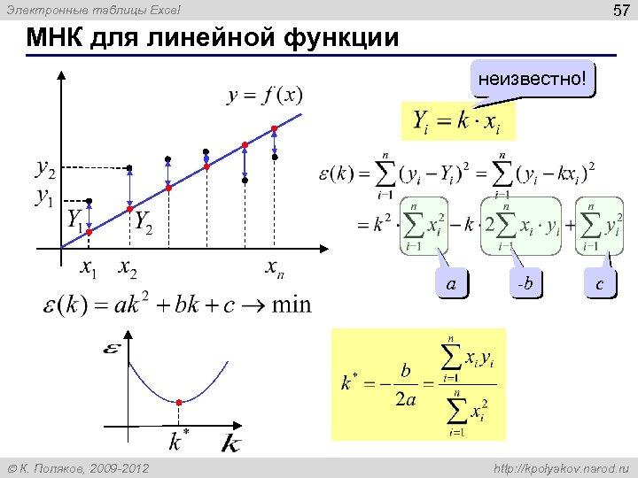 57 Электронные таблицы Excel МНК для линейной функции неизвестно! a К. Поляков, 2009 -2012