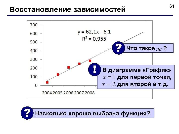 61 Восстановление зависимостей ? ! ? Что такое ? В диаграмме «График» для первой