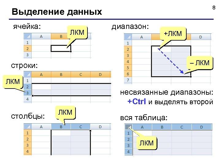 8 Выделение данных ячейка: ЛКМ диапазон: +ЛКМ – ЛКМ строки: ЛКМ несвязанные диапазоны: +Ctrl