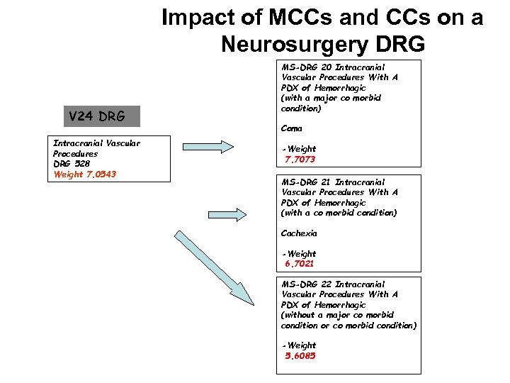 Impact of MCCs and CCs on a Neurosurgery DRG V 24 DRG Intracranial Vascular