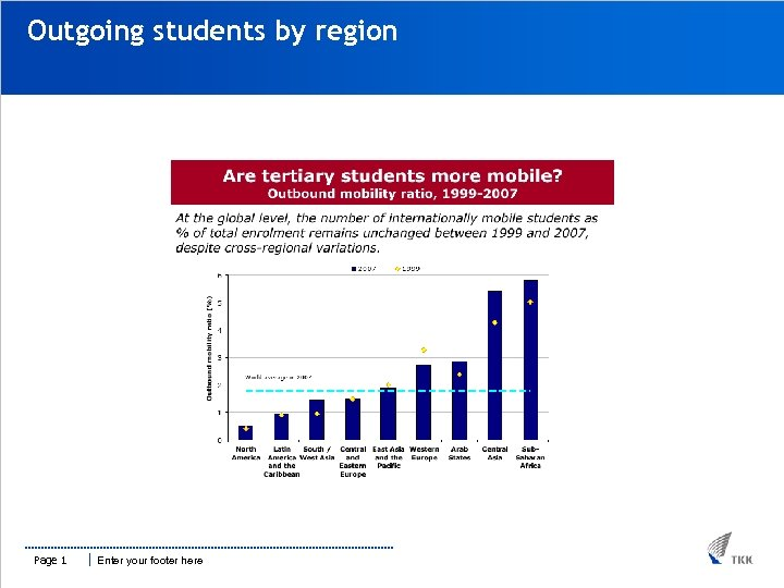 Outgoing students by region Page 1 Enter your footer here