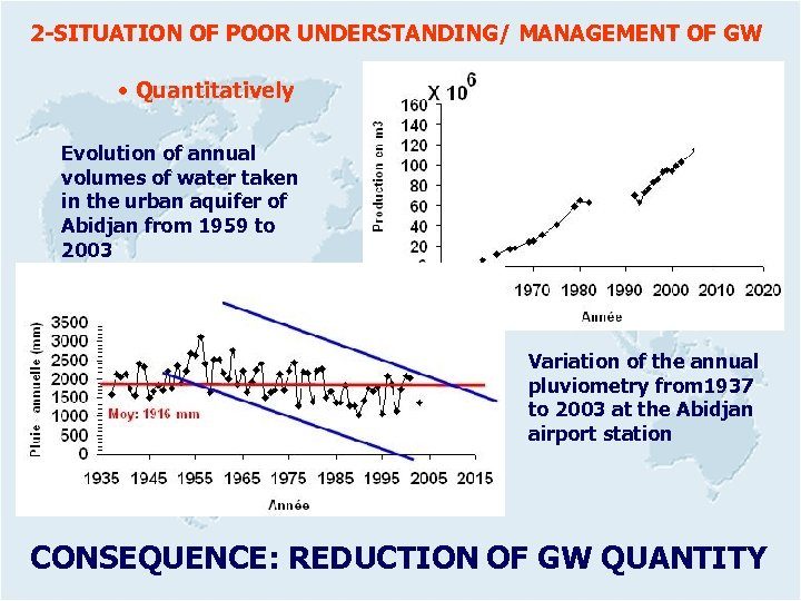 2 -SITUATION OF POOR UNDERSTANDING/ MANAGEMENT OF GW • Quantitatively Evolution of annual volumes