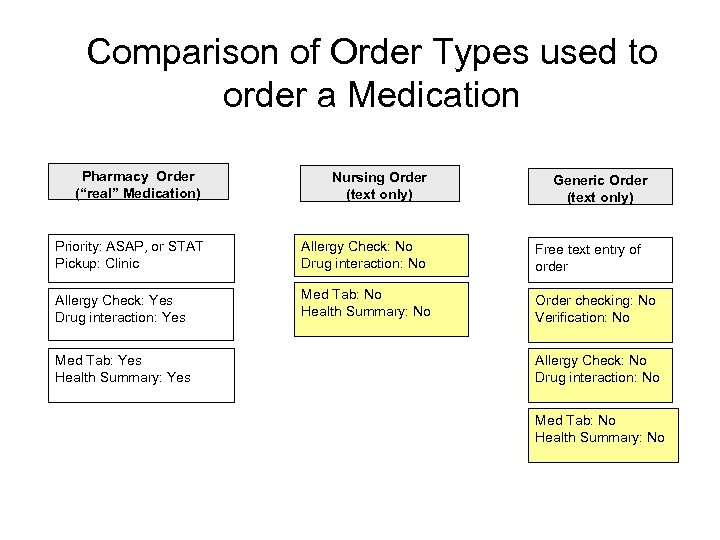 "Comparison of Order Types used to order a Medication Pharmacy Order (""real"" Medication) Nursing"