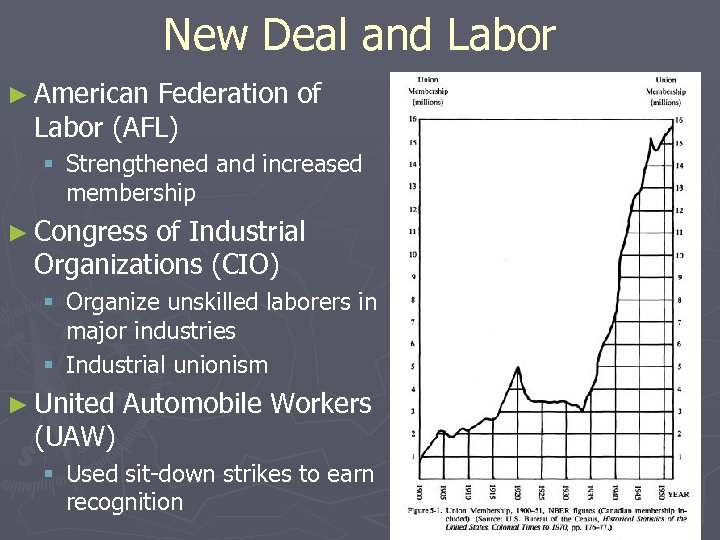 New Deal and Labor ► American Federation of Labor (AFL) § Strengthened and increased