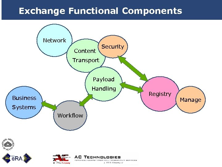 Exchange Functional Components Network Content Security Transport Payload Handling Business Systems Workflow 11 Registry