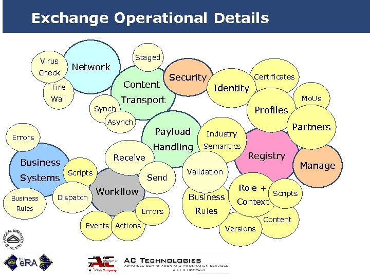 Exchange Operational Details Virus Check Staged Network Fire Content Wall Certificates Transport Synch Asynch