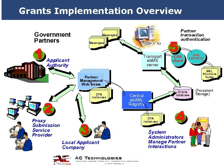 Grants Implementation Overview Government Partners 1 Messages Transport eb. MS server Applicant Authority 5