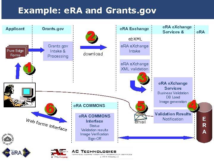 Example: e. RA and Grants. gov Applicant Grants. gov Intake & Processing Pure Edge