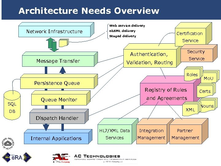 Architecture Needs Overview Web service delivery Network Infrastructure eb. XML delivery Certification Staged delivery