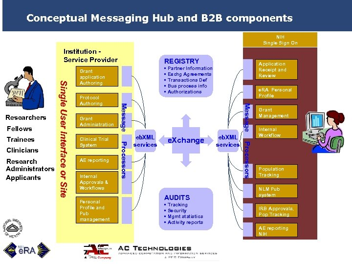 Conceptual Messaging Hub and B 2 B components NIH Single Sign On Institution Service