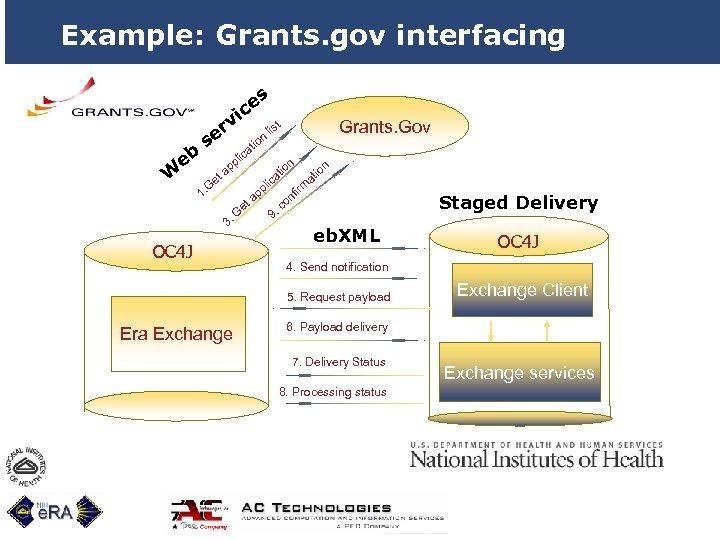 Example: Grants. gov interfacing i eb W v er s e G 1. es