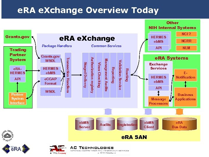 e. RA e. Xchange Overview Today Other NIH Internal Systems e. RA e. Xchange