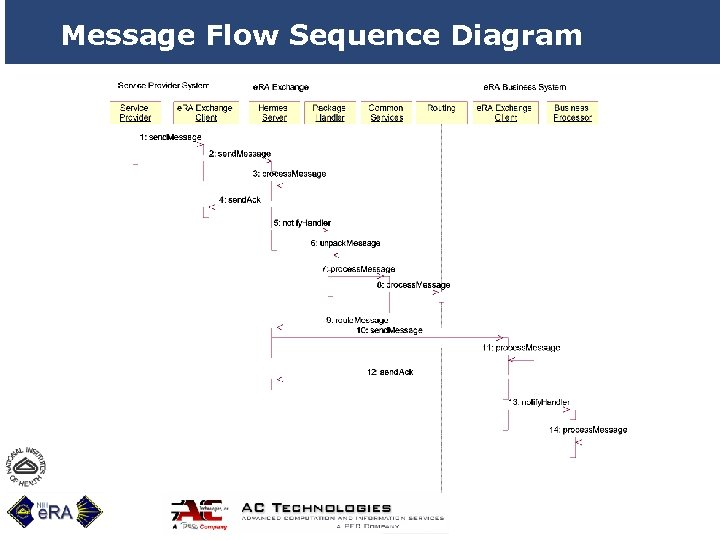 Message Flow Sequence Diagram 27