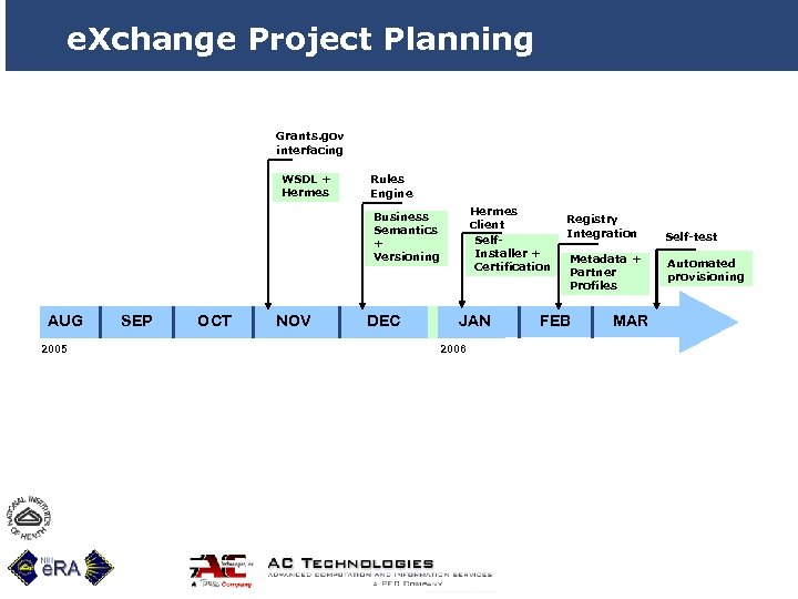 e. Xchange Project Planning Grants. gov interfacing WSDL + Hermes Rules Engine Hermes client