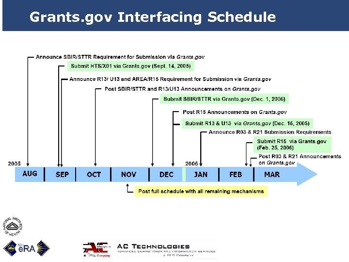 Grants. gov Interfacing Schedule 32