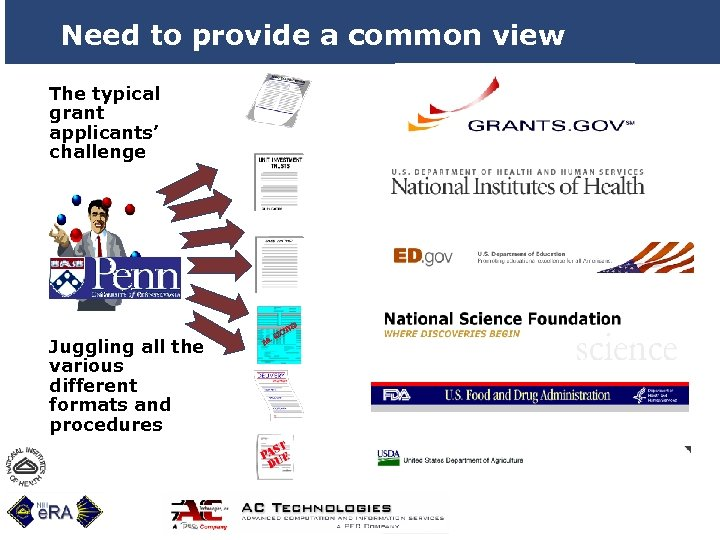 Need to provide a common view The typical grant applicants' challenge Juggling all the