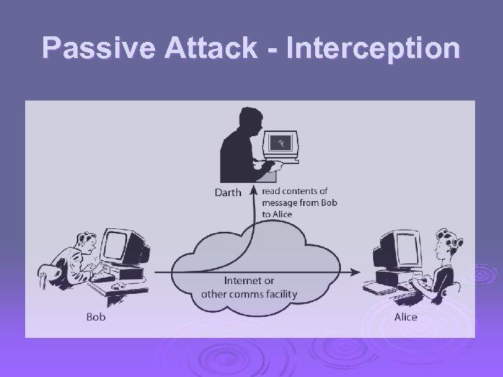 Passive Attack - Interception