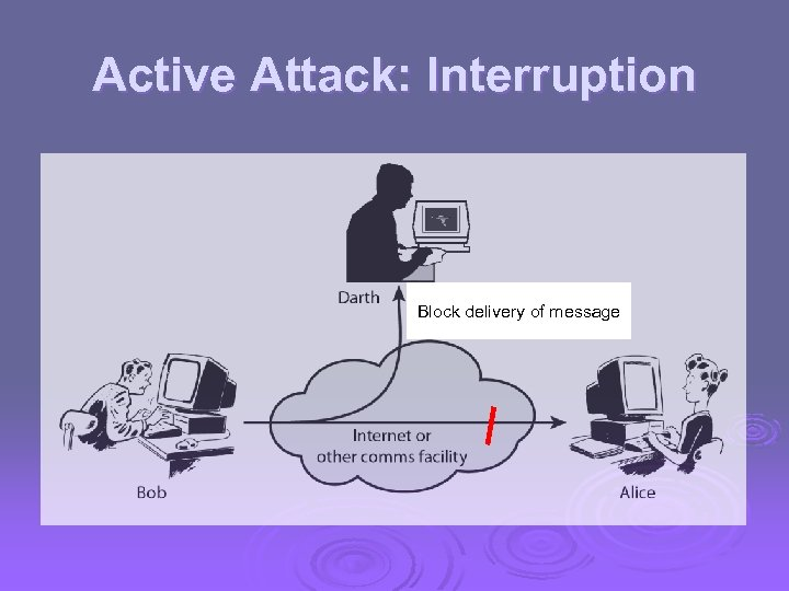 Active Attack: Interruption Block delivery of message