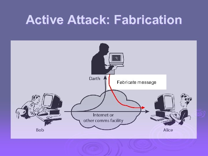 Active Attack: Fabrication Fabricate message