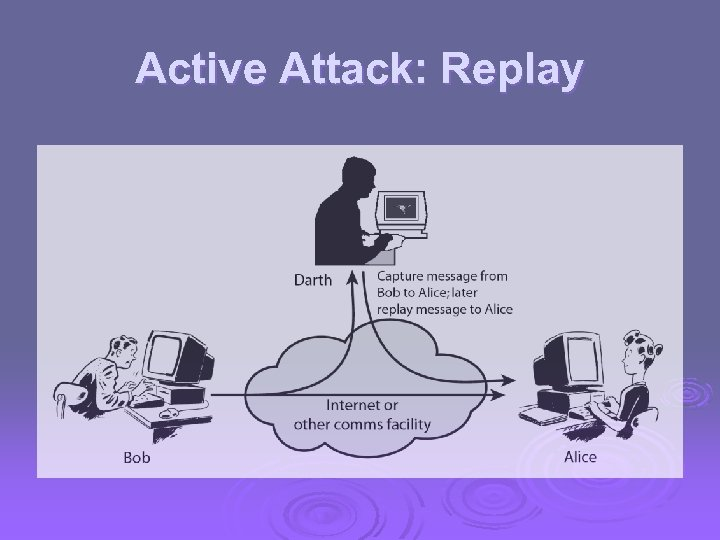 Active Attack: Replay