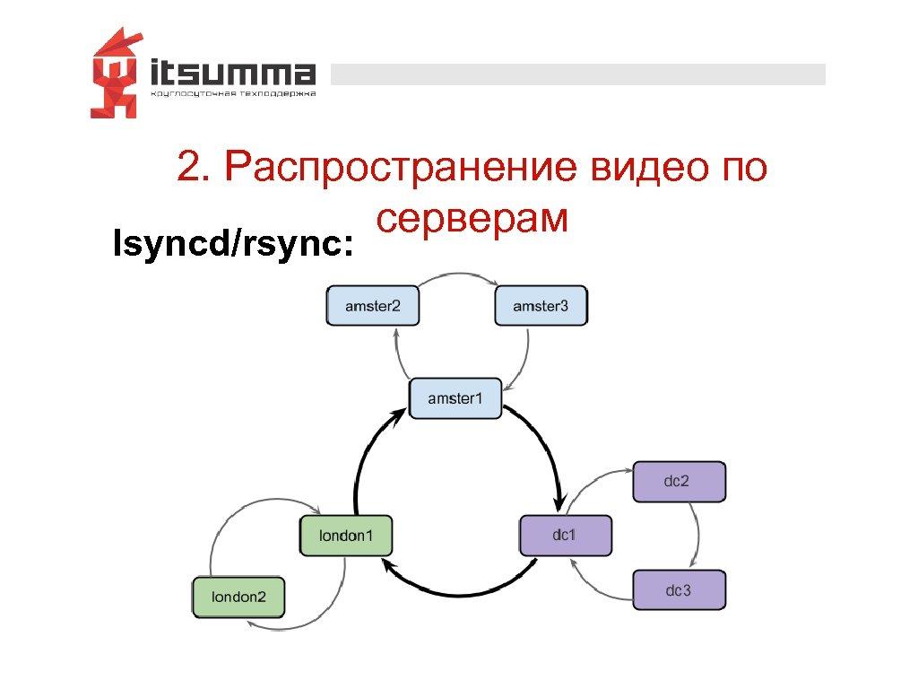 2. Распространение видео по серверам lsyncd/rsync: