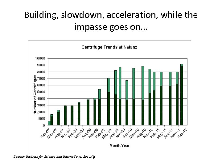 Building, slowdown, acceleration, while the impasse goes on… Source: Institute for Science and International
