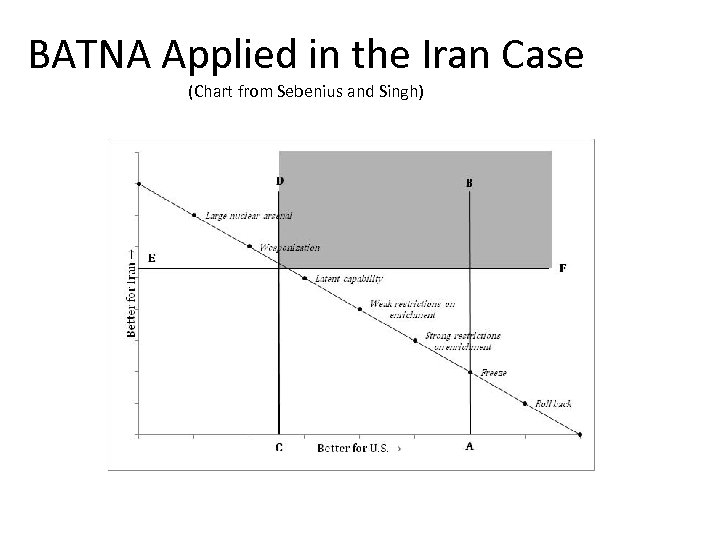 BATNA Applied in the Iran Case (Chart from Sebenius and Singh)