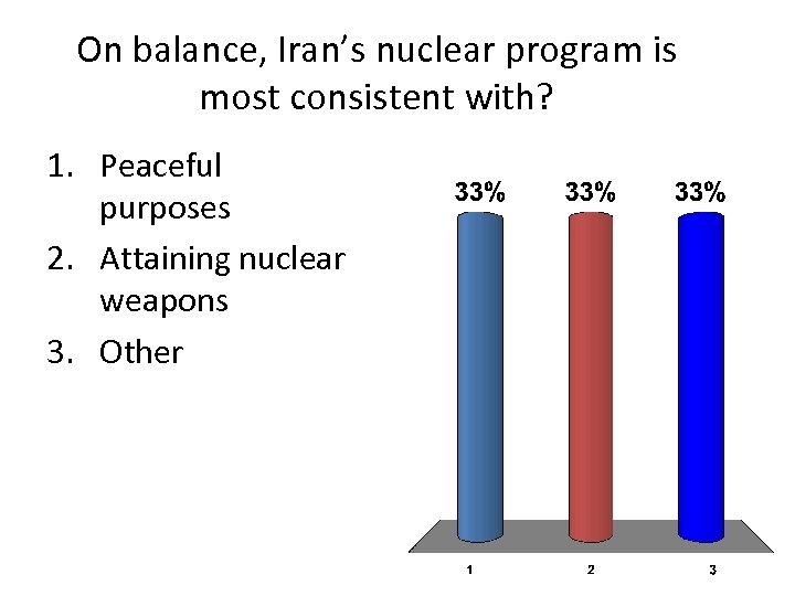 On balance, Iran's nuclear program is most consistent with? 1. Peaceful purposes 2. Attaining