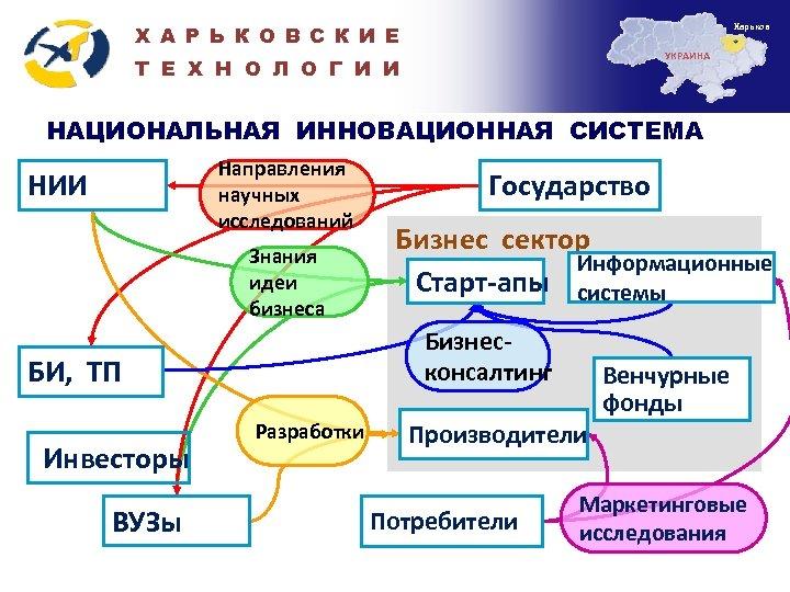 Харьков Х А Р Ь К О В С К И Е УКРАИНА Т