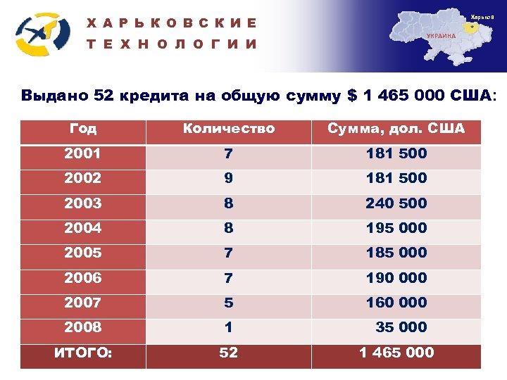 Харьков Х А Р Ь К О В С К И Е Т Е