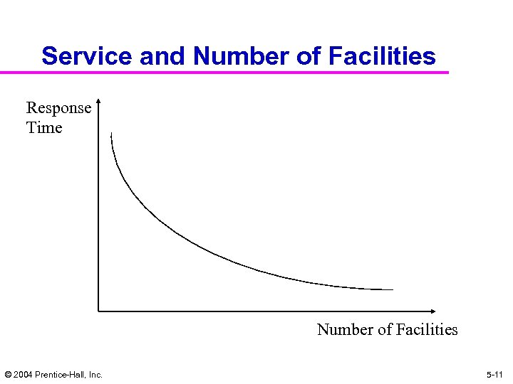 Service and Number of Facilities Response Time Number of Facilities © 2004 Prentice-Hall, Inc.