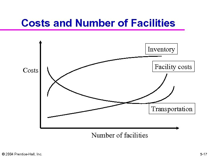 Costs and Number of Facilities Inventory Facility costs Costs Transportation Number of facilities ©