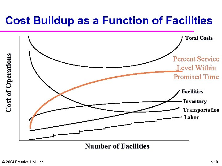 Cost Buildup as a Function of Facilities Cost of Operations Total Costs Percent Service