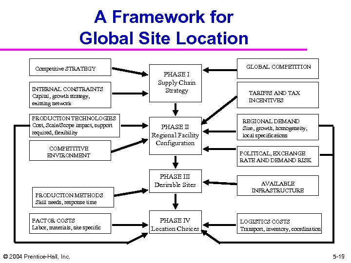A Framework for Global Site Location Competitive STRATEGY INTERNAL CONSTRAINTS Capital, growth strategy, existing