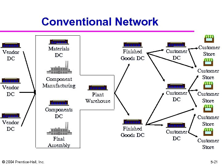 Conventional Network Materials DC Vendor DC Finished Goods DC Customer Store Component Manufacturing Vendor